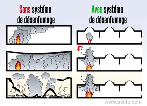 Le désenfumage, un système d'évacuation des fumées et de la chaleur devrait dissiper la fumée du feu des bâtiments vers l'extérieur en cas d'incendie.